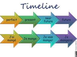 posters-timeline-of-tenses.pptx