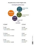 Perfect-tense-regular-verbs-student-handout.docx
