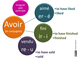 Poster-irregular-verbs.pptx