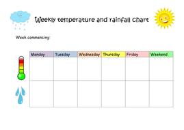 Weekly Temp And Rainfall Record Sheet