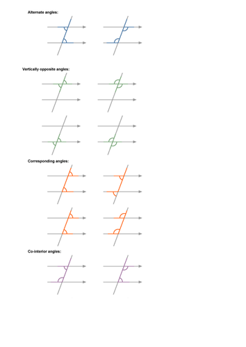 Angles on Parallel lines, recognising the angles first. by
