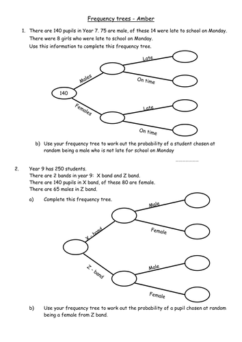 Frequency trees by alisongilroy teaching resources tes ccuart Choice Image