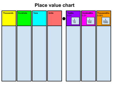 Impertinent image with regard to place value chart printable pdf