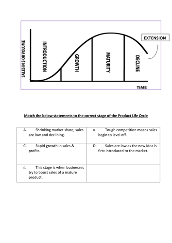 Worksheets Product Life Cycle Worksheet product life cycle lesson by rusiroo teaching resources tes