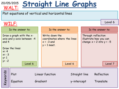 Horizontal and Vertical Graphs by fintansgirl Teaching Resources – Graphing Horizontal and Vertical Lines Worksheet