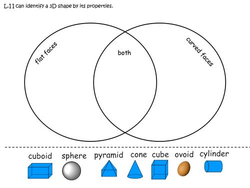 3D shape sorting Venn diagram by MrSteer - Teaching Resources - TES