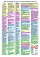 All on One A4 Sheet: 2016 Draft Performance Descriptors for Mathematics (KS1) All on One A4 Sheet