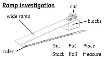 Ramp investigation literacy resources by choralsongster
