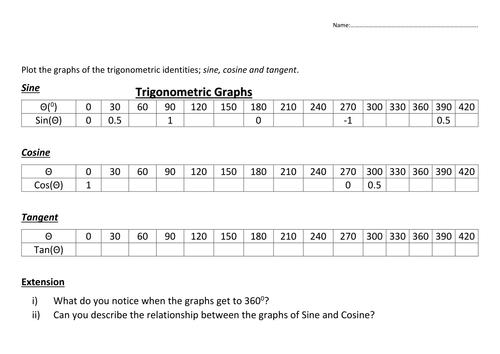 Trigonometric Sin Cosine Tan Graph inc drawingsketching – Trig Graphs Worksheet