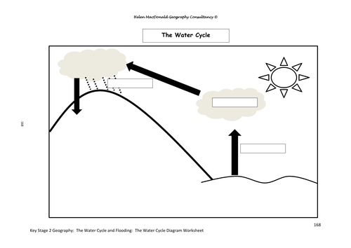 Key Stage 2 Geography The Water Cycle and Flooding Unit of Work – Water Cycle Diagram Worksheet