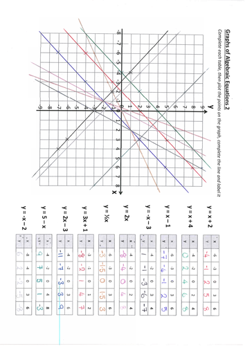 Plotting Linear Graphs Homework and Target Tasks by gem