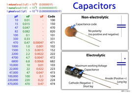 Capacitor Identification And Code Poster By Williamr