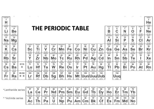 AQA Chemistry C3 Unit 1 by kizzy2801 Teaching Resources TES – Chapter 6 the Periodic Table Worksheet Answers