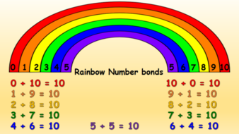 Image result for number bonds to 10 rainbow