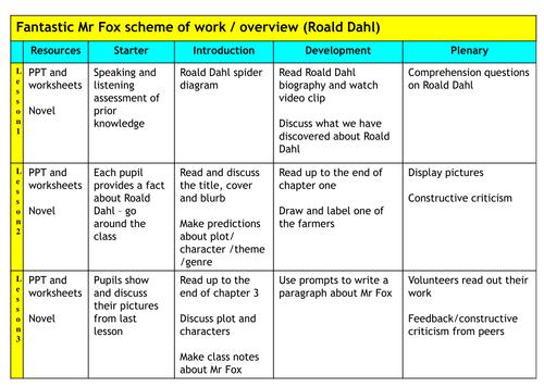 Roald dahl fantastic mr fox book report writinggroups319 for Roald dahl book review template