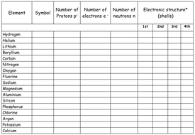 C1.1.1-2 Electron Configuration Worksheet by SPMor - Teaching ...