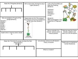 OCR 21C B3 Revision Sheets