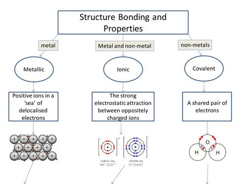 aqa c2 structure bonding and properties flowchart by azdzylowski teaching resources tes. Black Bedroom Furniture Sets. Home Design Ideas
