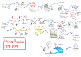 Weimar Republic Mindmap Summary 1919 1929 By Newmark Teaching