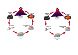 Rock cycle by occold25 teaching resources tes rock cycle diagram supportcx ccuart Choice Image