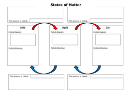 States of Matter summary worksheet by cchallis - Teaching Resources ...