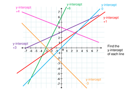 Finding Equations of Straight Line Graphs