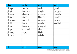SWST-Spelling-Lists-Level-3-DB2013.doc
