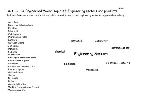 Level 2 BTEC Engineering - Unit 1: The Engineered World - Engineering Sectors