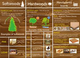 Timber Theory Revision Mat Ks3 Amp Ks4 By Jamessansom