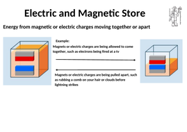Electric-and-Magnetic-Energy-Store.docx