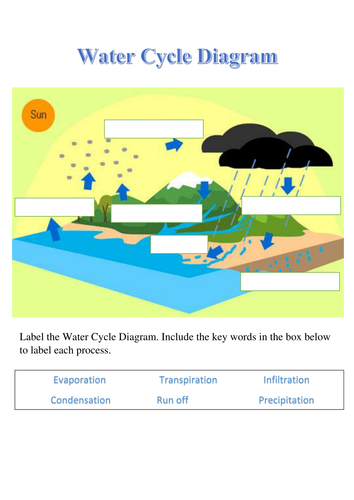 Water cycle worksheets y3 by rachelspencer1993 teaching water cycle worksheets y3 by rachelspencer1993 teaching resources tes ccuart Choice Image