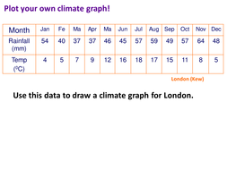 climate graphs by emmarh0810 teaching resources. Black Bedroom Furniture Sets. Home Design Ideas