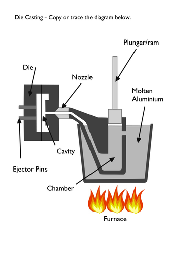 Level 2 BTEC Engineering - Unit 1: The Engineered World - Die Casting