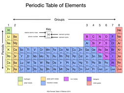 Simplified periodic table by rahmich teaching resources tes simplified periodic table urtaz Images