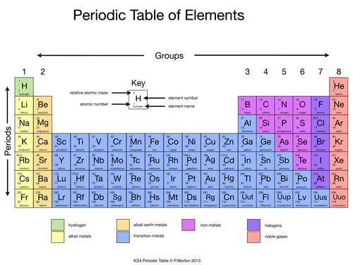 simplified periodic table by rahmich teaching resources tes - Periodic Table Elements Pdf