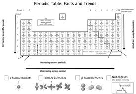 Periodic table trends by aglaze teaching resources tes periodicpptx urtaz Choice Image