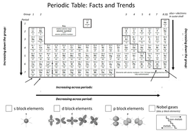 Periodic table trends by aglaze teaching resources tes periodic table trends urtaz Gallery