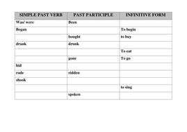different forms of past tense