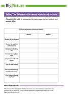 Mitosis And Meiosis Information Sheet And Blank Table To Compare