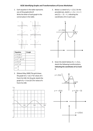 Gcse Transformations Of Graphs By Drfrostmaths Teaching