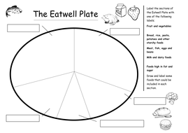 The Eatwell Plate