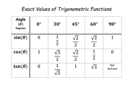 Exact Value Of Trig In Degrees For New Gcse Teaching Resources