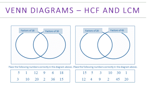 Highest common factor hcf and lowest common multiple lcm using highest common factor hcf and lowest common multiple lcm using venn diagrams gcse maths 9 1 by weteachmaths teaching resources tes ccuart Images