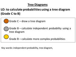 Probability Tree Diagrams By Jessica Walter Teaching Resources Tes