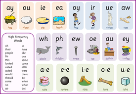 letters and sounds phase 5 word help mats