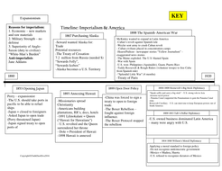 American Imperialism Introduction Lecture & Timeline