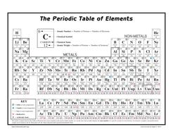 Periodic table 118 elements scavenger hunt secondary science by periodictablescavengerhunt118pdf tableofelementspdf urtaz Choice Image