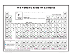 Periodic table 118 elements scavenger hunt secondary science by periodicscavenger3g periodictablescavengerhunt118pdf tableofelementspdf close periodic table 118 elements scavenger hunt secondary science urtaz Image collections