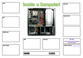 Inside a Computer - Define and label computer parts Computer ...