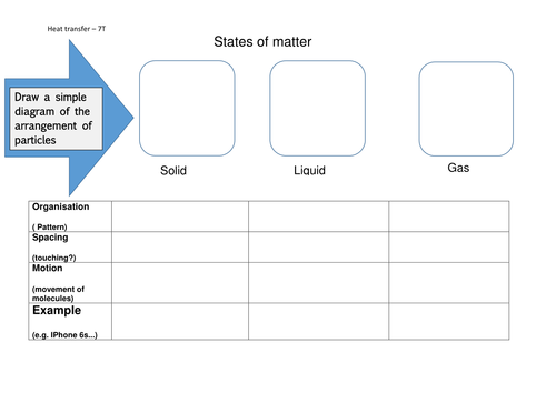 States of matter worksheet KS3 Year 7 - particles of solids ...